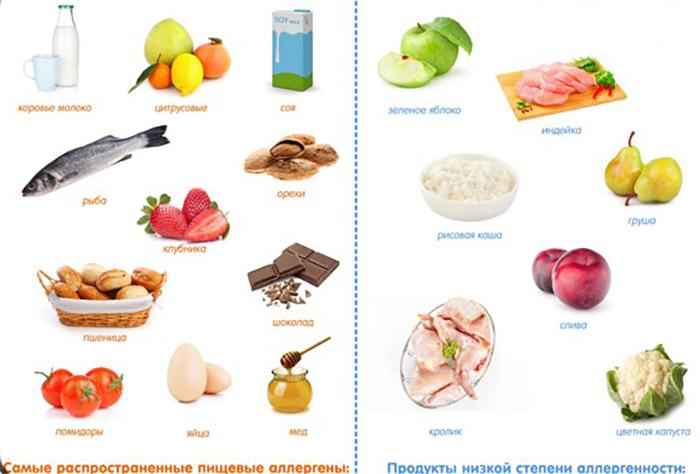 лечение аллергии, гипоаллергенная диета
