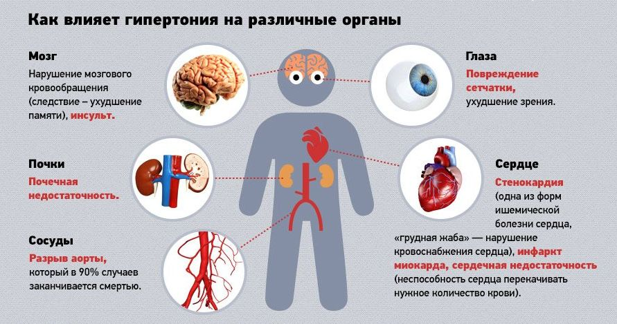 поражение органов-мишеней при гипертонии
